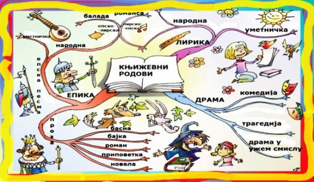 knjizevni-rodovi