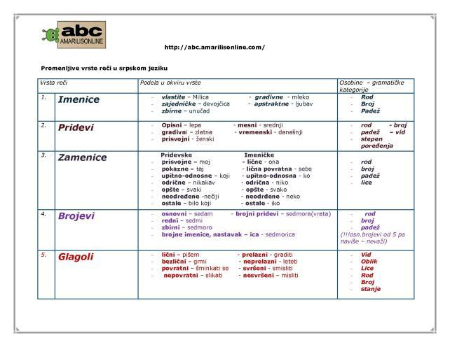 Променљиве врсте речи