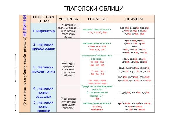 tabela-glagolski-oblici-1-638