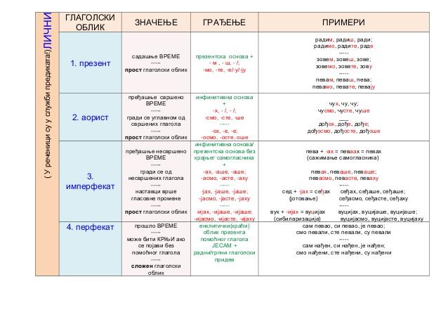 tabela-glagolski-oblici-2-638