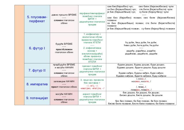 tabela-glagolski-oblici-3-638